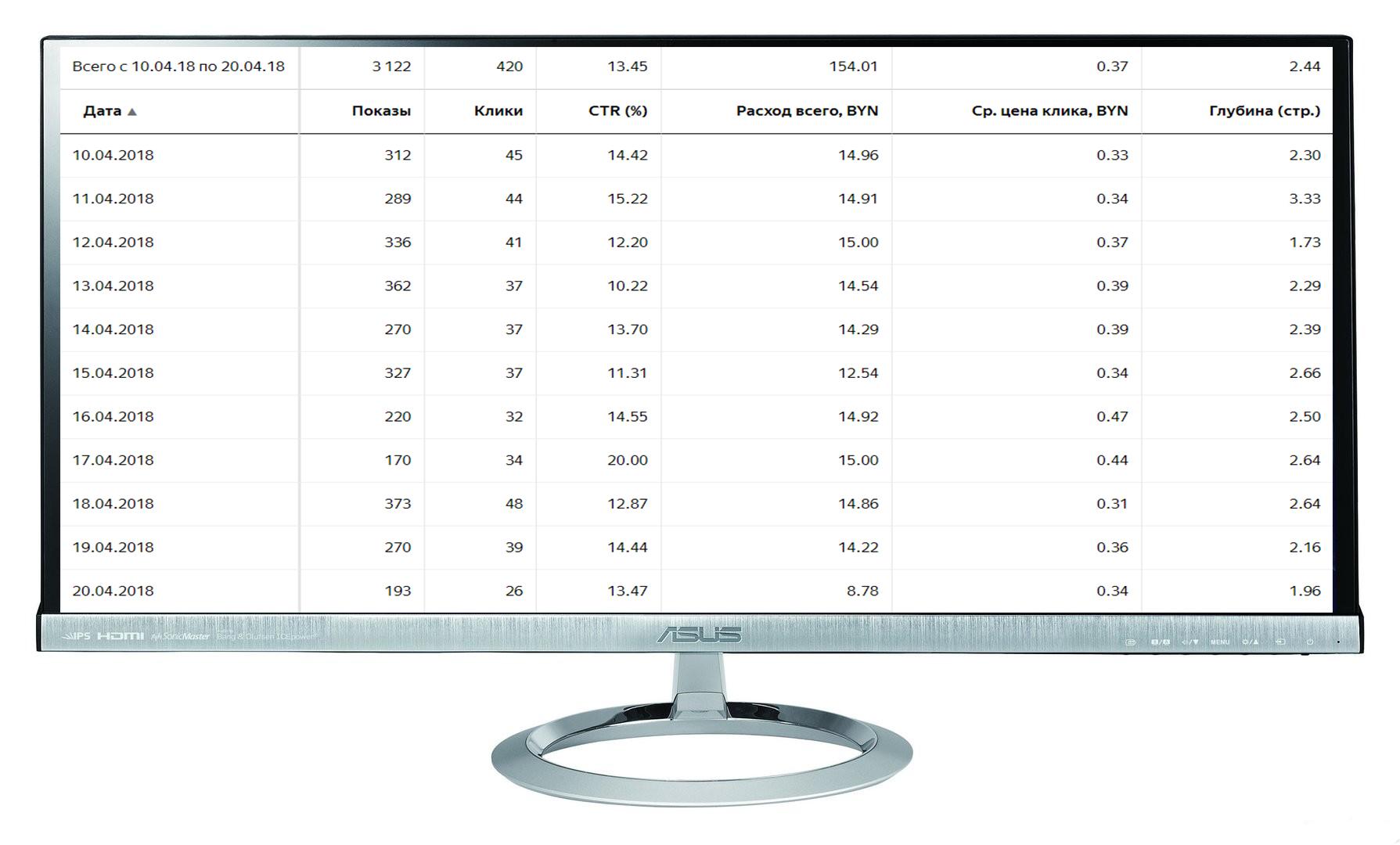 """Кампания """"Робототехника"""" Количество лидов за 11 дн: 9 Конверсия сайта: 2,1% /Цена лида: 450 руб. /CTR 14%"""