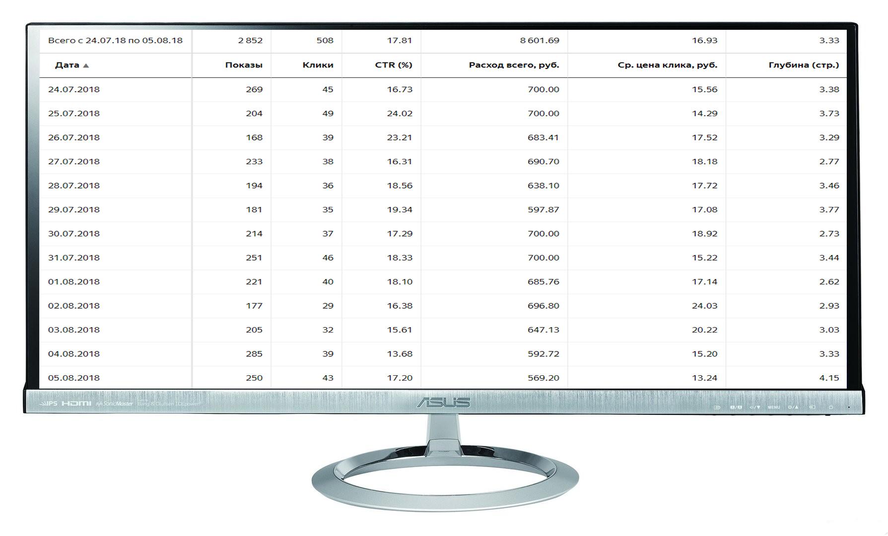 """Кампания """"Запчасти"""" Количество лидов за 13 дн: 64 Конверсия сайта: 12,6% /Цена лида: 135 руб. /CTR 18%"""