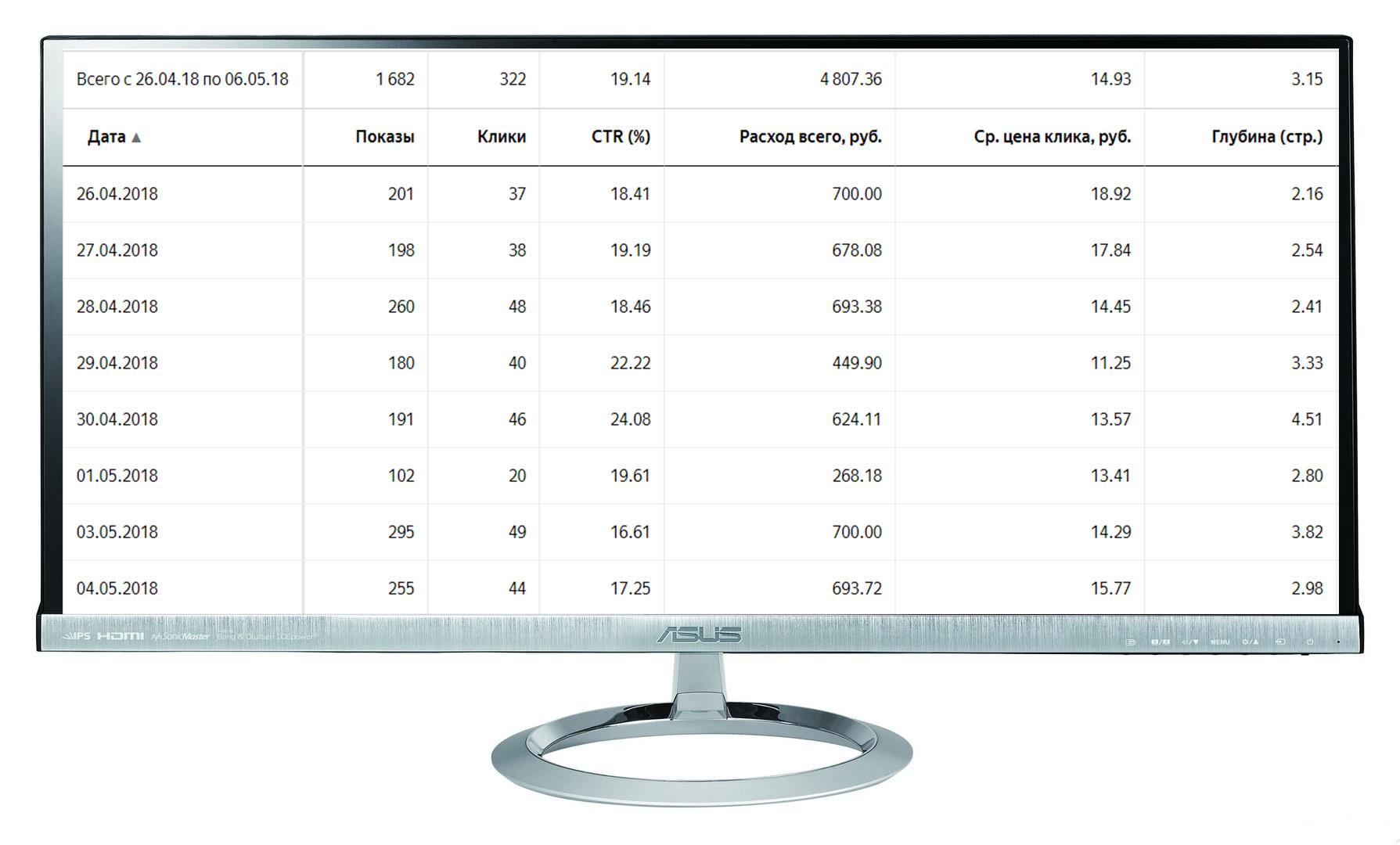 """Кампания """"Кроссовки"""" Количество лидов за 8 дн: 21 Конверсия сайта: 6,5% /Цена лида: 230 руб. /CTR 19%"""