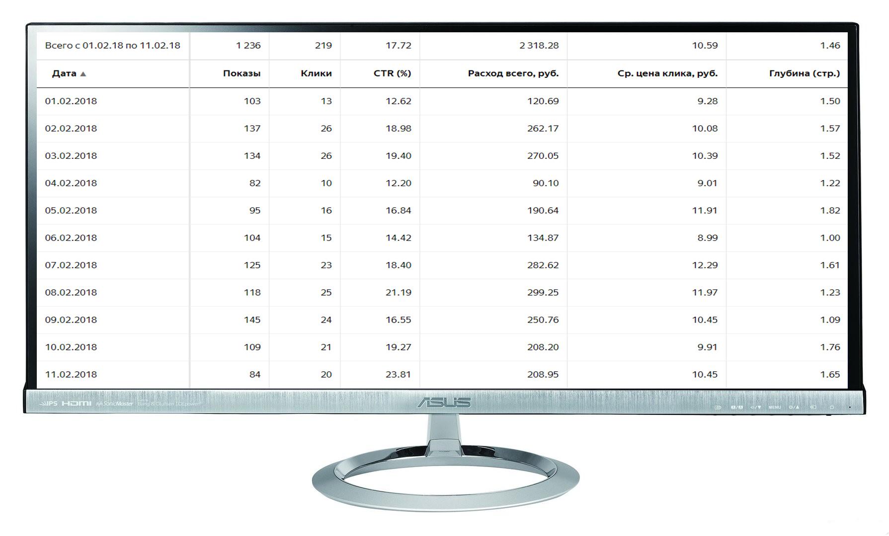 """Кампания """"Видеоролики"""" Количество лидов за 11 дн: 6 Конверсия сайта: 2,7% /Цена лида: 386 руб. /CTR 18%"""