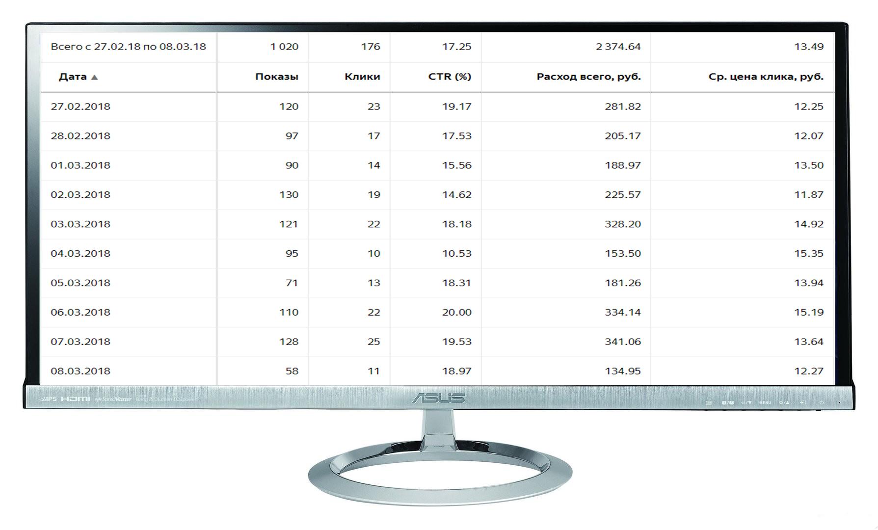 """Кампания """"Звукозапись"""" Количество лидов за 10 дн: 7 Конверсия сайта: 3,9% /Цена лида: 340 руб. /CTR 17%"""