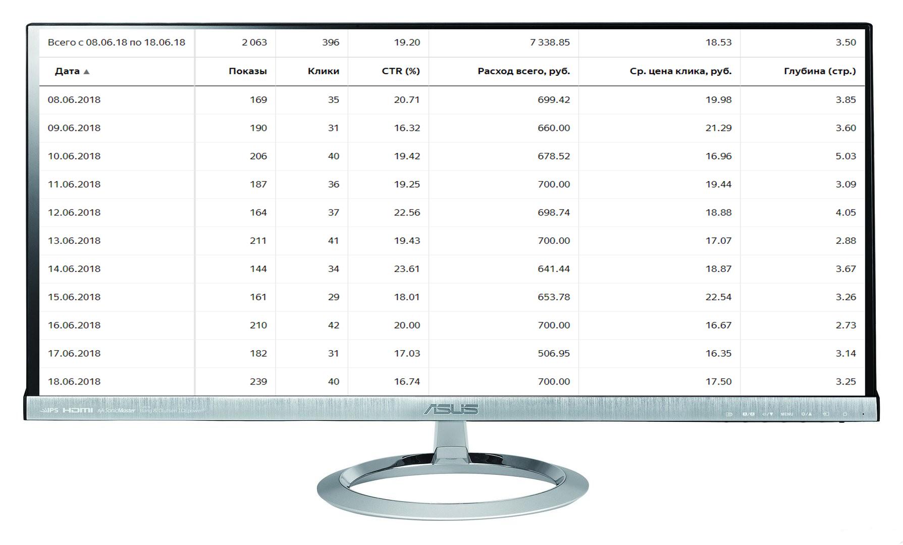 """Кампания """"Химчистка"""" Количество лидов за 11 дн: 15 Конверсия сайта: 3,7% /Цена лида: 490 руб. /CTR 19%"""
