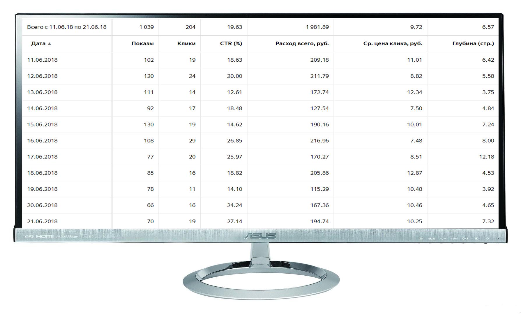 """Кампания """"Медицина"""" Количество лидов за 11 дн: 10 Конверсия сайта: 4,9% /Цена лида: 198 руб. /CTR 20%"""
