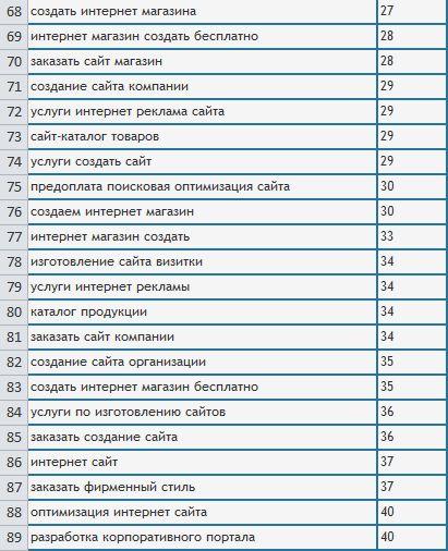 Позиции по сайту www.savsolution.ru (ТОП 30-40)