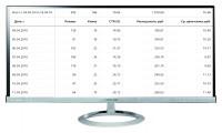 """Кампания """"Бетоны"""" Количество лидов за 8 дн: 9 Конверсия сайта: 5,4% /Цена лида: 202 руб. /CTR 20%"""