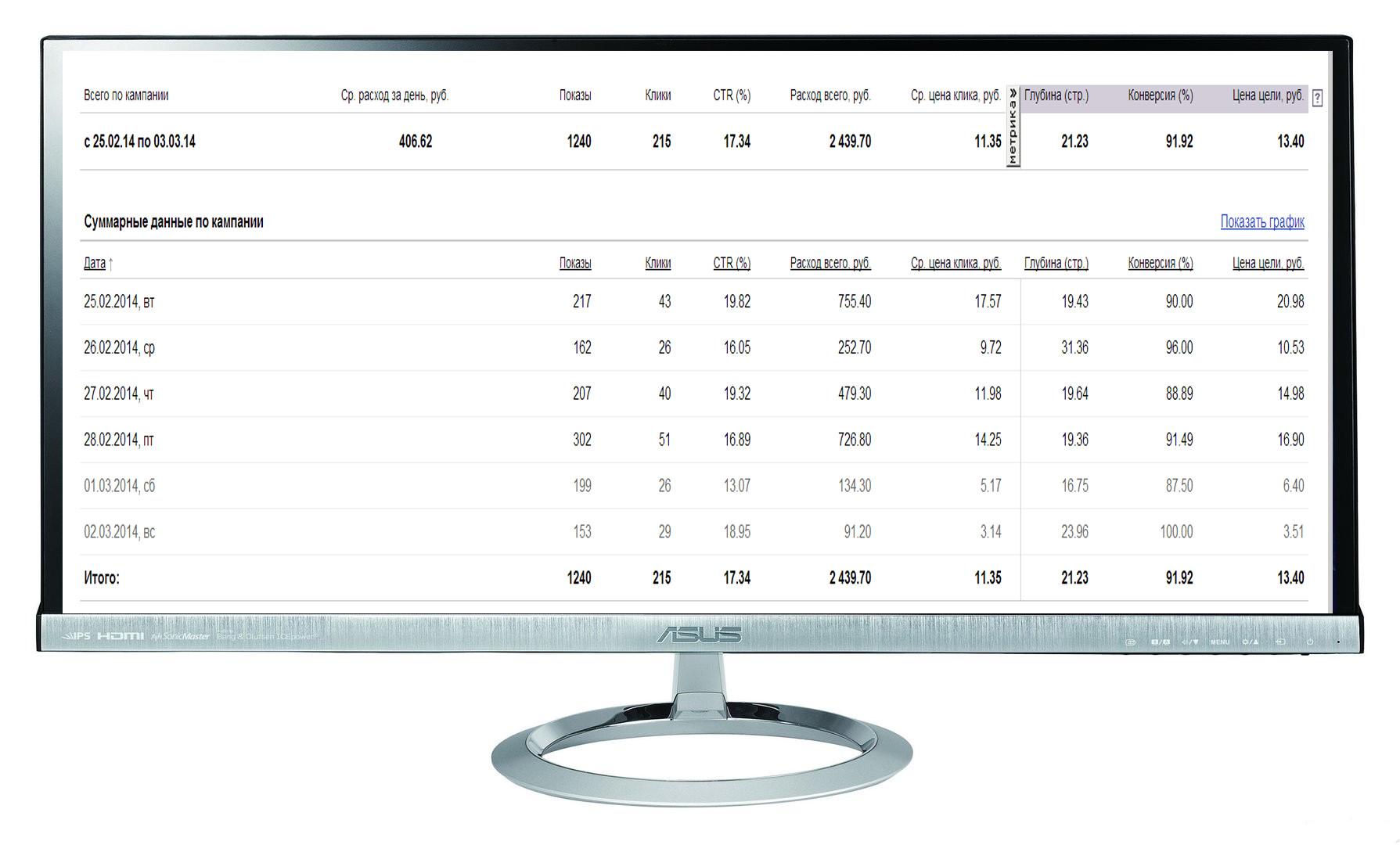 """Кампания """"Тепло Дива"""" Количество лидов за 6 дн: 39 Конверсия сайта: 18,1%  /Цена лида: 63 руб  /CTR 17%"""