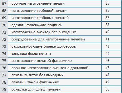 Позиции по сайту mosshtamp.ru (ТОП 40-50)