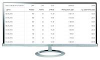 """Кампания """"Тамада"""" Количество лидов за 8 дн: 8 Конверсия сайта: 2,7% /Цена лида: 1230 руб. /CTR 12%"""
