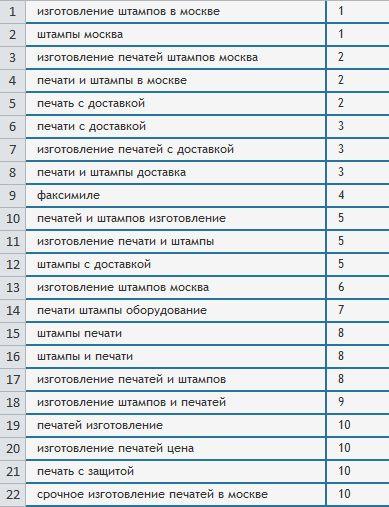 Позиции по сайту mosshtamp.ru (Только ТОП 10)