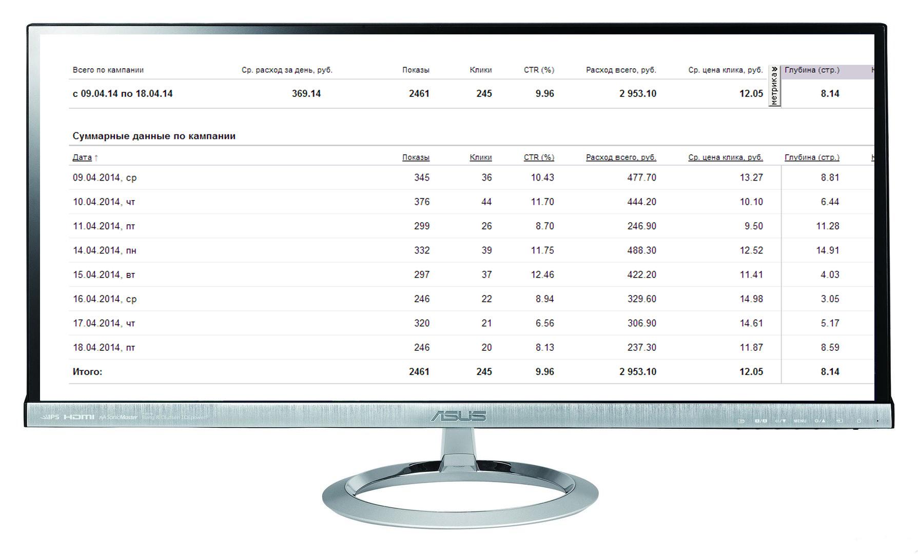 "Кампания ""Конвекторы MINIB"" Количество лидов за 8 дн: 12 Конверсия сайта:4,8%  /Цена лида: 246 руб  /CTR 10%"