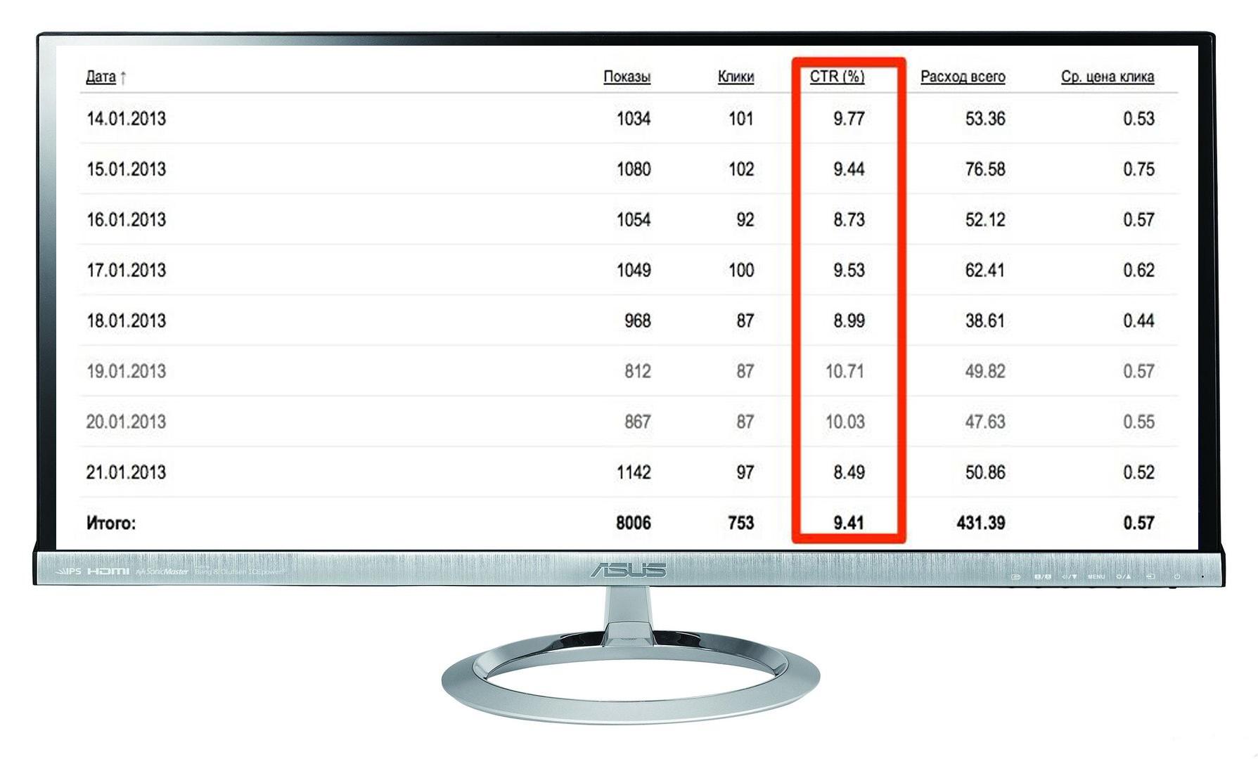 """Кампания """"Автодилер"""" Количество лидов за 8 дн: 31 Конверсия сайта: 4,1%  /Цена лида: 485 руб  /CTR 10%"""