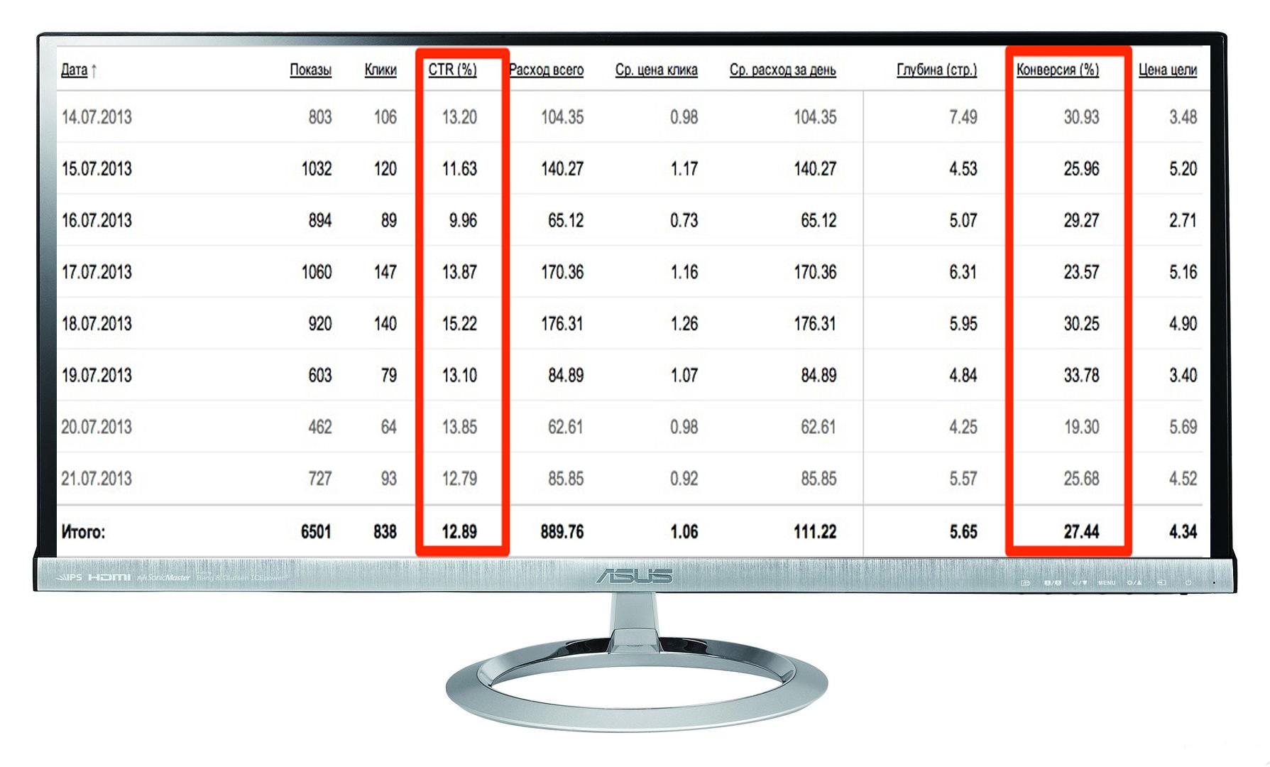 "Кампания ""Недвижимость"" Количество лидов за 8 дн: 85 Конверсия сайта: 10,1%  /Цена лида: 367 руб  /CTR 13%"
