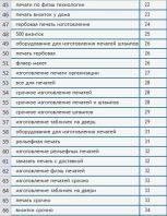Позиции по сайту mosshtamp.ru (ТОП 30-40)