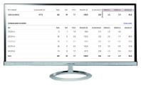 """Кампания """"Разработка сайтов"""" Количество лидов за 5 дн: 21 Конверсия сайта: 11,1%  /Цена лида: 243 руб  /CTR 8%"""