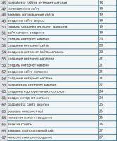 Позиции по сайту www.savsolution.ru (ТОП 20-30)
