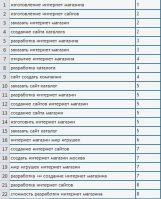 Позиции по сайту www.savsolution.ru (Только ТОП 10)