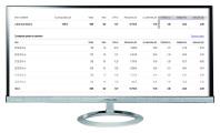 """Кампания """"Сантехника"""" Количество лидов за 6 дн: 88 Конверсия сайта: 14,6%  /Цена лида: 123 руб  /CTR 10%"""