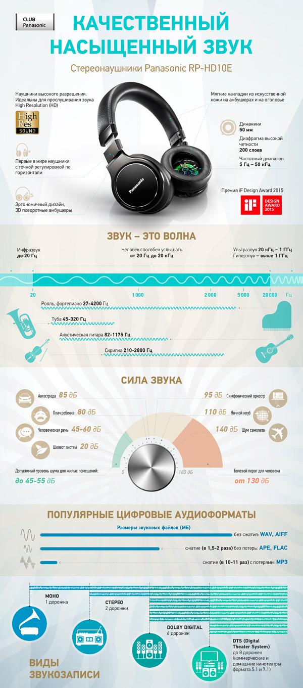 Стереонаушники. Инфографика