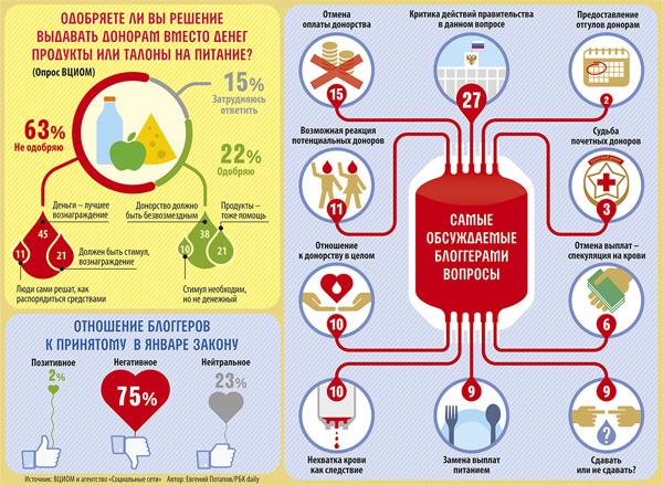 СБОРКА: инфографика для газеты РБК daily (3)
