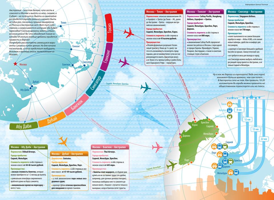 «Как попасть в Австралию». Инфографика для журнала