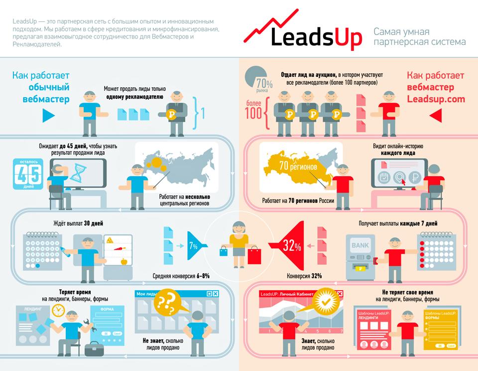 Инфографика для LeadsUP.com
