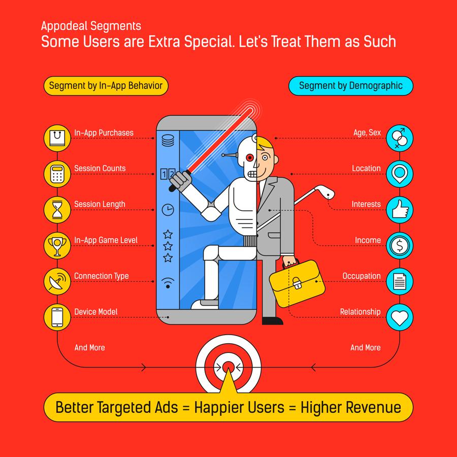 Инфографика для Appodeal
