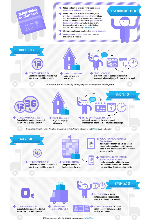 Инфографика о доставке товаров