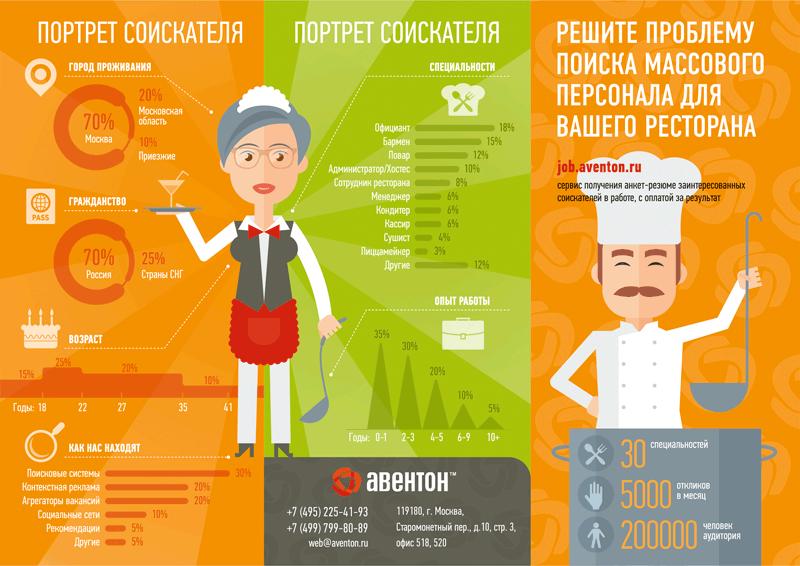 Поиск персонала. Инфографика для буклета