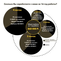 Ифографика прорыв