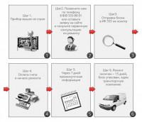 Инфографика - шаги