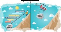 Инфографика для Компании по организации Квестов