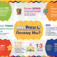 Инфографика Interpress
