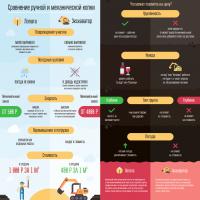 Инфографика - Сравнение ручной и механической копки