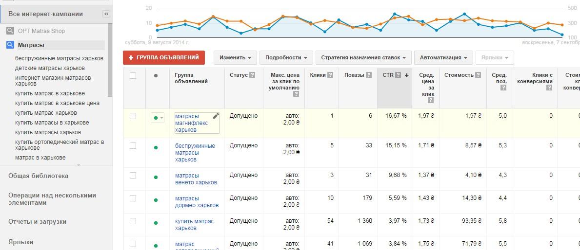 Google Ads и Яндекс Директ   Украина   Продажа матрасов   Интернет-магазин