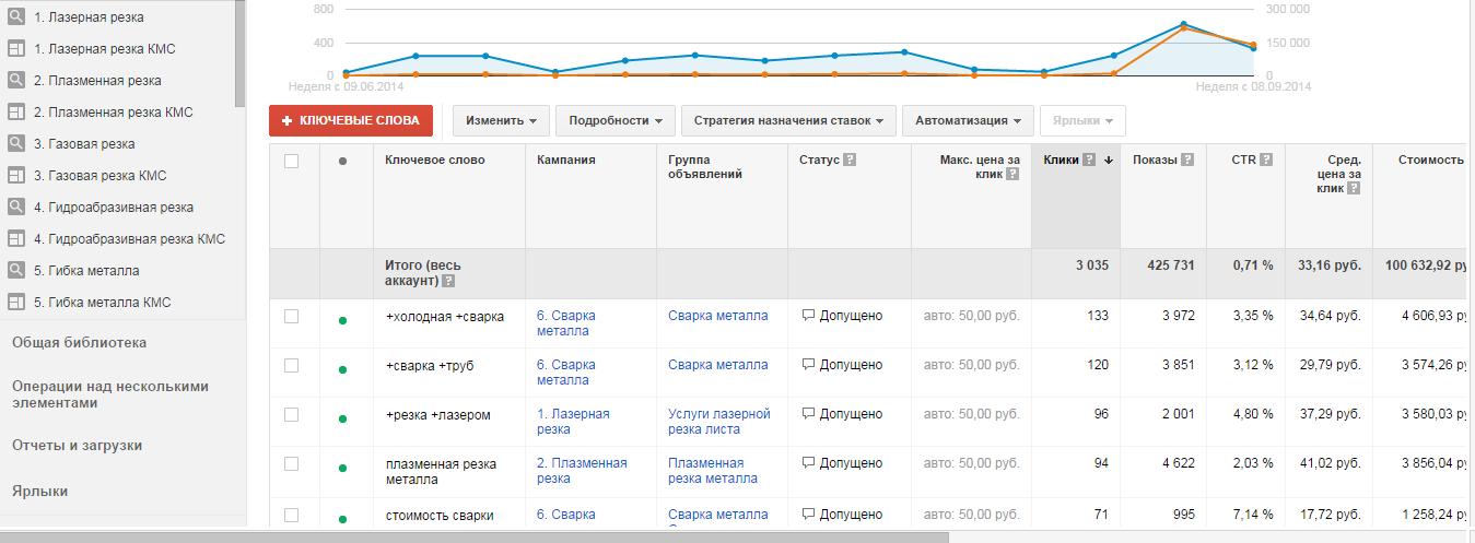 Google Ads | Москва | Металлообработка | Услуги