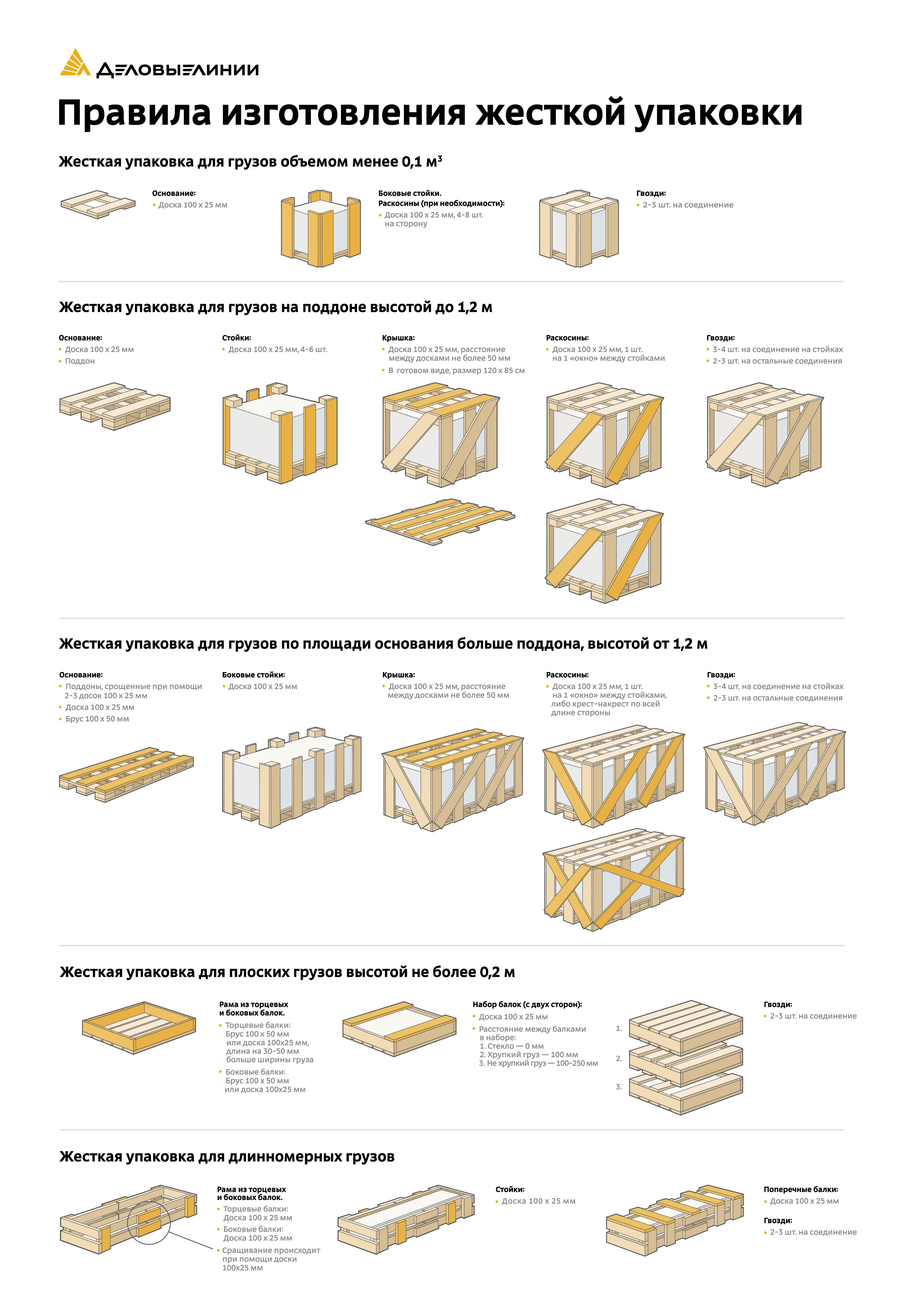 Плакат Деловые Линии «Правила изготовления жесткой упаковки»