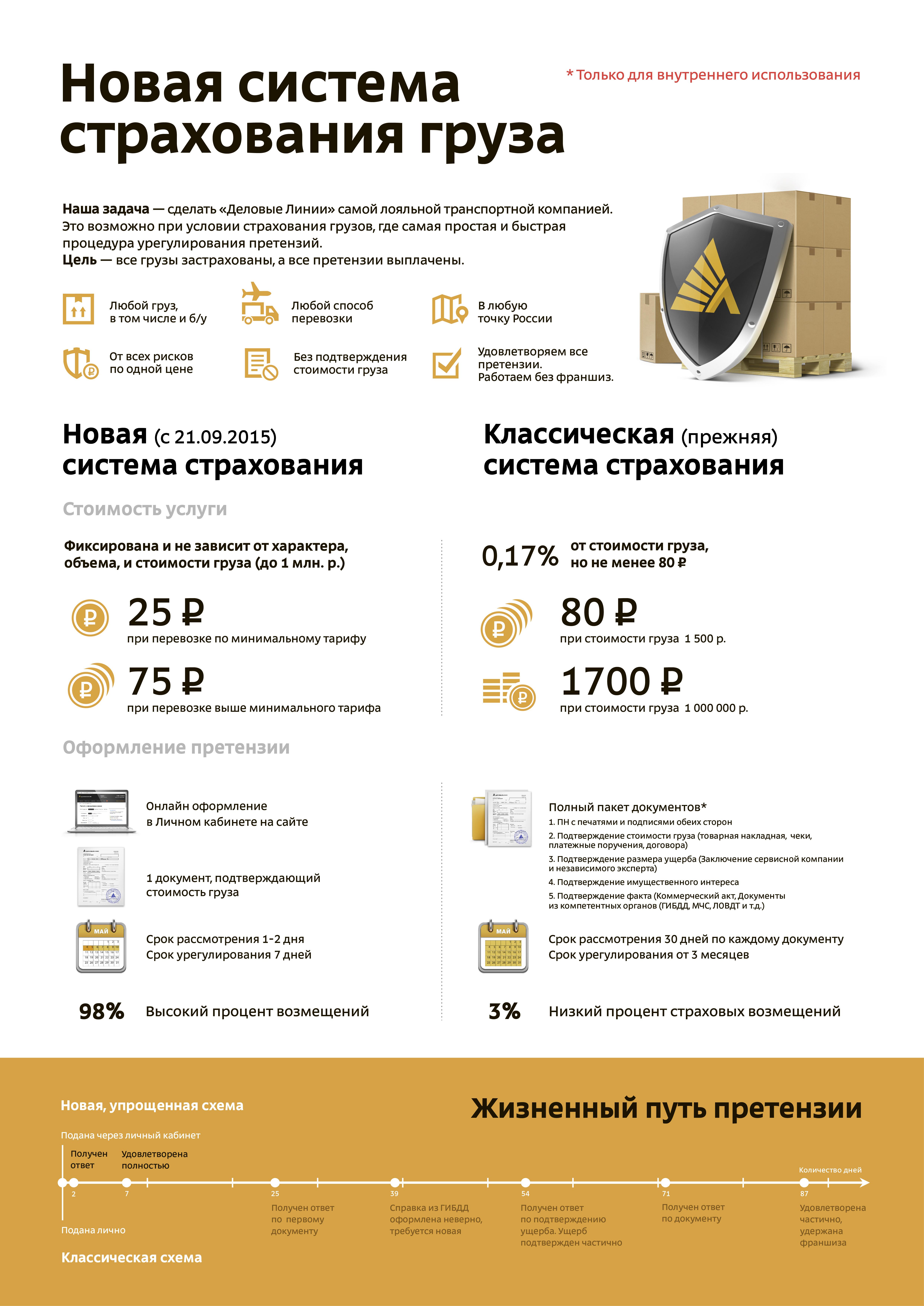 Листовка Деловые Линии «Новая система страхования груза»