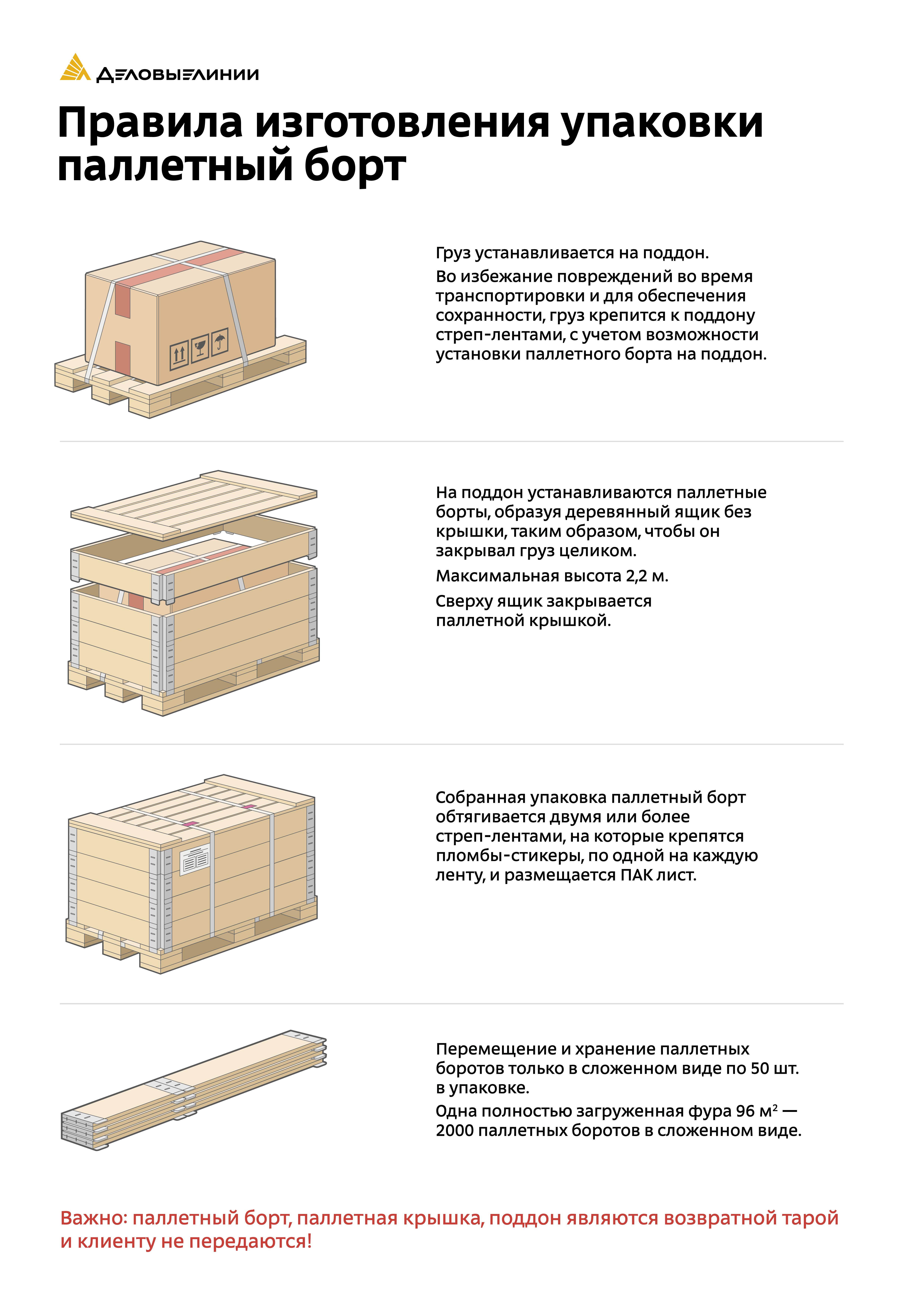 Плакат Деловые Линии «Правила изготовления упаковки паллетный борт»