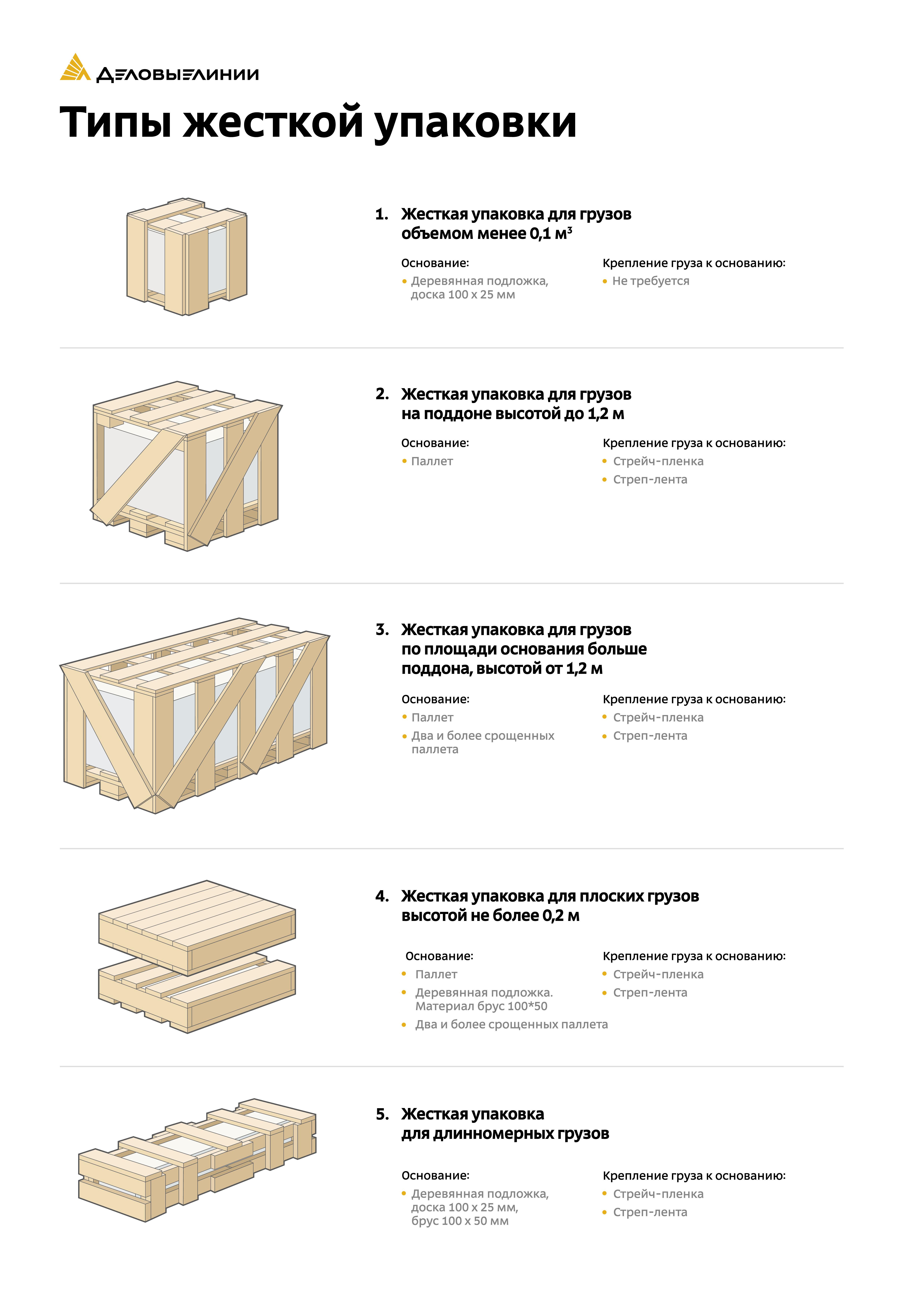 Плакат Деловые Линии «Типы жесткой упаковки»