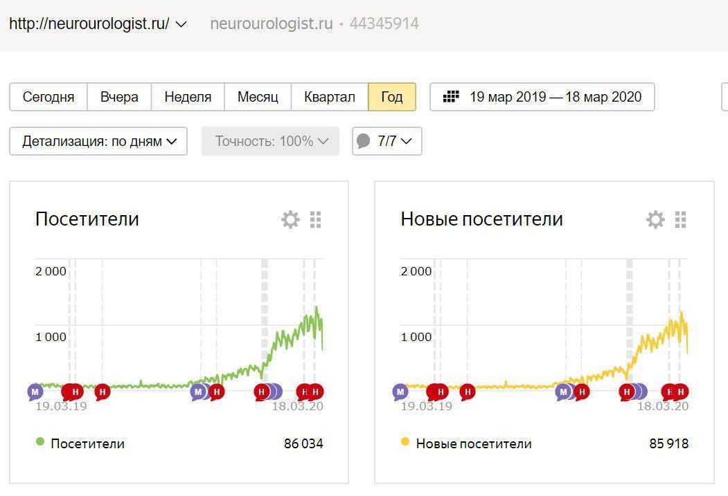 Новый сайт медицины в топ 10 neurourologist.ru