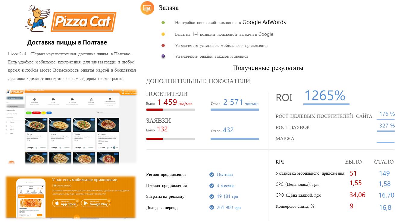 Контекстная реклама https://pizzacat.com.ua/ в Гугл Адвордс