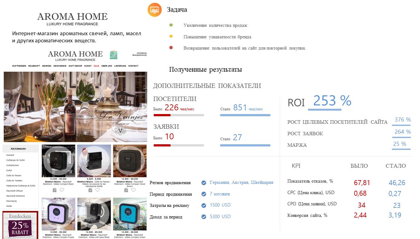 Контекстная реклама http://aromahome.de в Гугл Адвордс