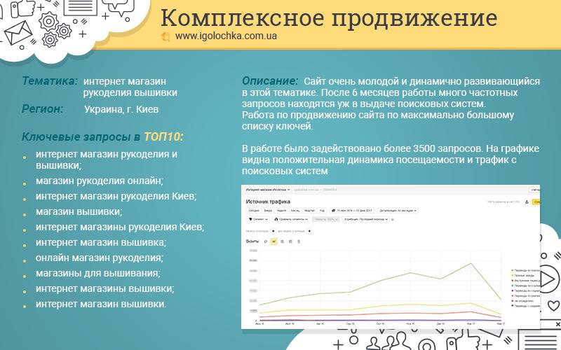 Анализ конкурентной среды и сайта