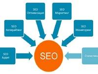 Внутренняя оптимизация и поисковое продвижение сайтов (онлайн-курс). Уровень...