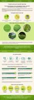 Продающий текст для Коммерческого Предложения по рулонным газонам