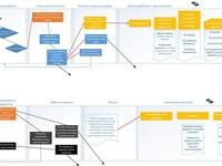 Проектирование сценариев  в сложных системах с помощью mindmap и customer...