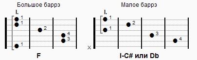 Запись гитарных аккордов без картинок