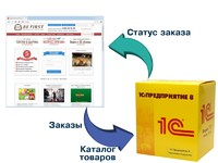 Настройка 1С предприятие с сайтом