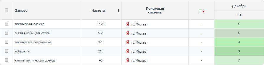 Тактическая одежда (регион Москва)