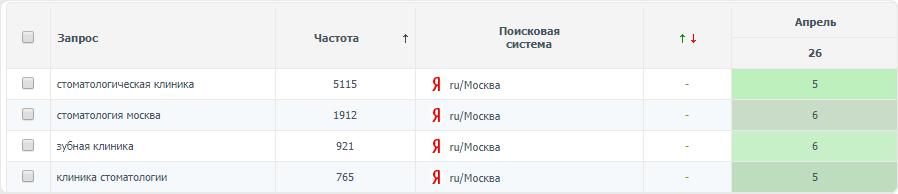 Клиника стоматологии (регион Москва)
